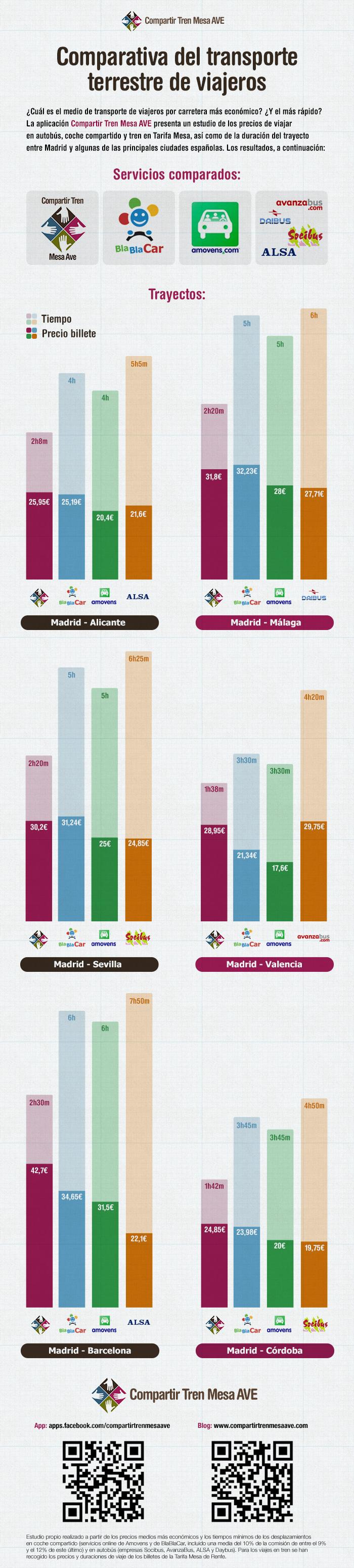 Infografía con la comparativa de precios y tiempos de viajar en transporte terrestre.