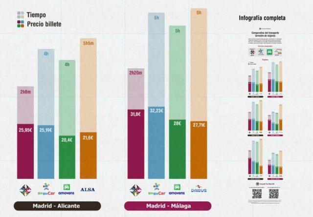 Previa de la infografía con la comparativa de precios y tiempos de viajar en transporte terrestre realizada por Compartir Tren Mesa AVE.