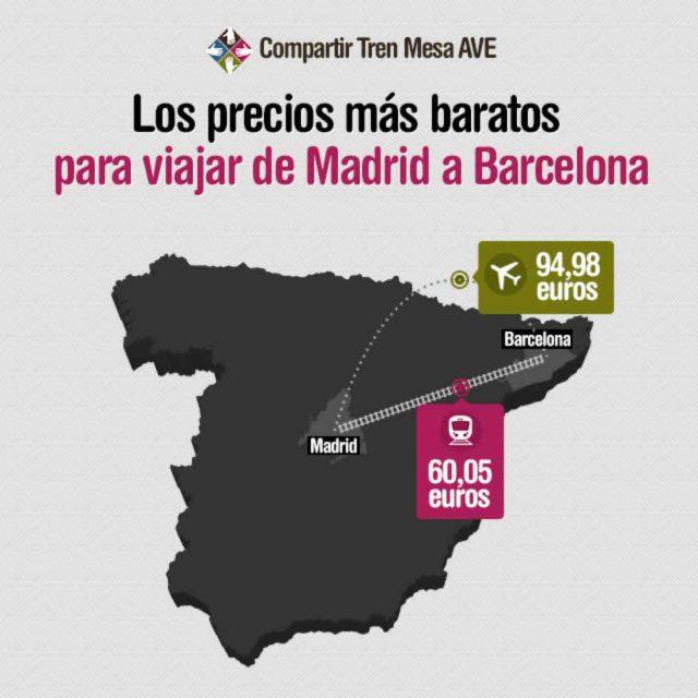 Viajar en AVE de Madrid a Barcelona es casi 35 euros más barato que hacerlo en avión.