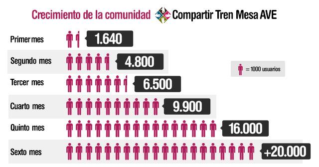Infografía crecimiento de la comunidad Compartir Tren Mesa AVE