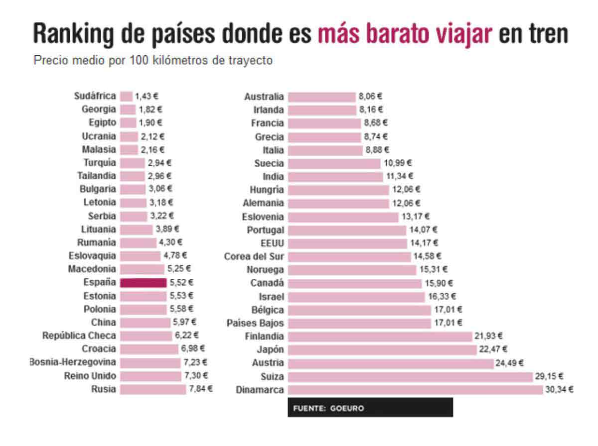 Ranking de países donde es más barato viajar en tren.