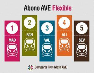 Los nuevos Abonos AVE flexibles