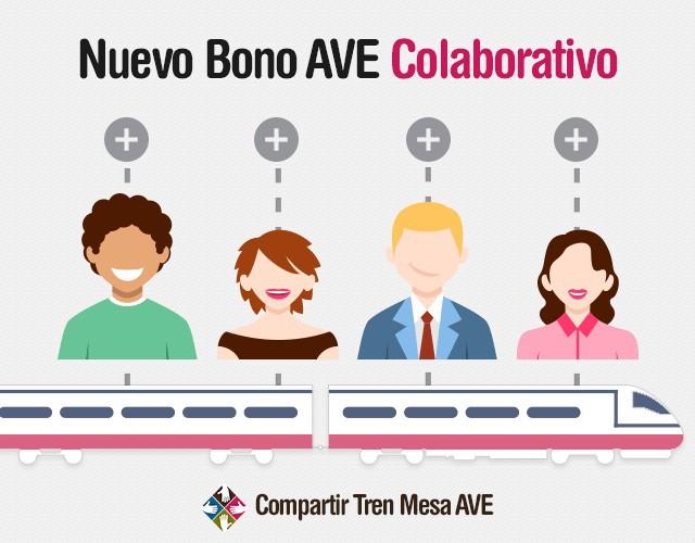 Nuevo Bono AVE Colaborativo de Renfe